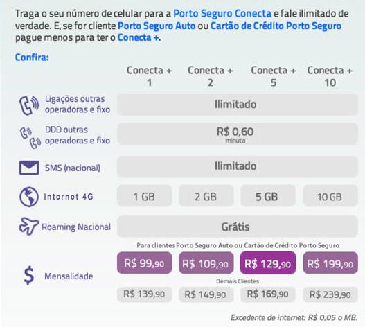 Porto Seguro Conecta
